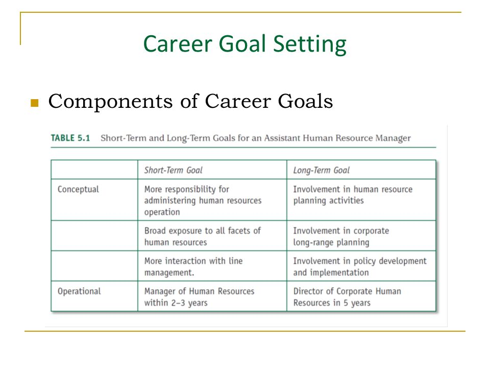 Career Goal Setting Components Of Career Goals Inability To Set Career Goals Career Indecision Individuals Are Considered Career Undecided If They Have Ppt Download
