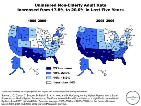 Uninsured Non-Elderly Adult Rate Increased from 17. 8% to 20