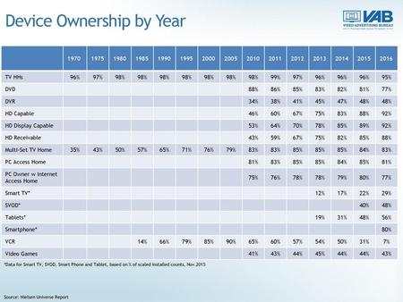 Device Ownership by Year