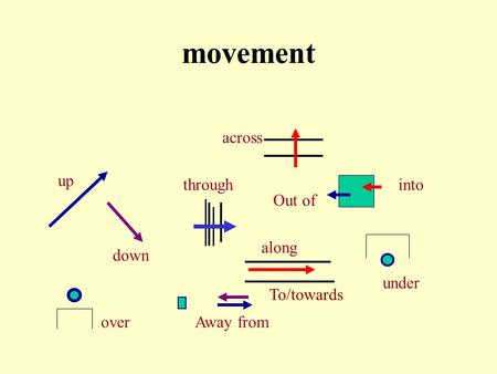 movement across up through into Out of along down under To/towards