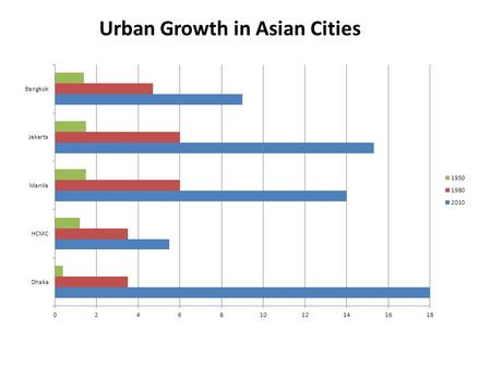 Urban Growth in Asian Cities. 1950-19691970-19791980-2011 Spread of dengue hemorrhagic fever in Asia.