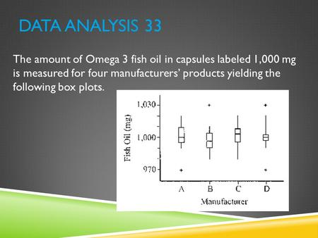 Data Analysis 33 The amount of Omega 3 fish oil in capsules labeled 1,000 mg is measured for four manufacturers' products yielding the following box.
