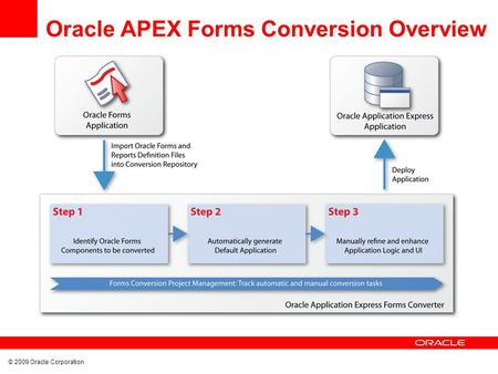 © 2009 Oracle Corporation Oracle APEX Forms Conversion Overview.