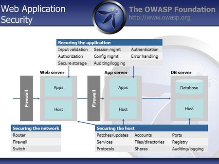 The OWASP Foundation  Web Application Security Host Apps Firewall Host Apps Database Host Web serverApp serverDB server Securing the.