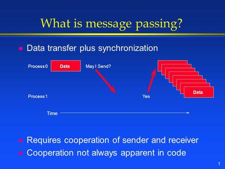 1 What is message passing? l Data transfer plus synchronization l Requires cooperation of sender and receiver l Cooperation not always apparent in code.