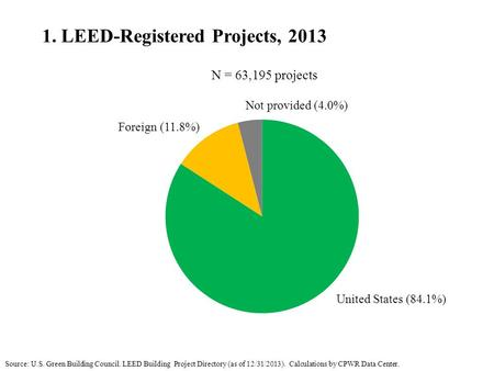 1. LEED-Registered Projects, 2013 Source: U.S. Green Building Council. LEED Building Project Directory (as of 12/31/2013). Calculations by CPWR Data Center.