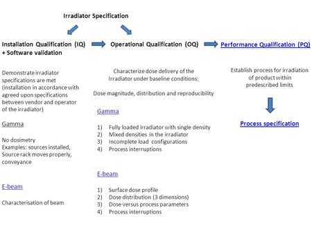 Irradiator Specification Installation Qualification (IQ) + Software validation Operational Qualification (OQ) Performance Qualification (PQ) Demonstrate.