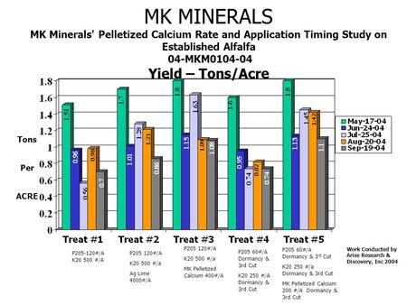 MK MINERALS MK Minerals' Pelletized Calcium Rate and Application Timing Study on Established Alfalfa 04-MKM0104-04 Yield – Tons/Acre Tons Per ACRE Work.