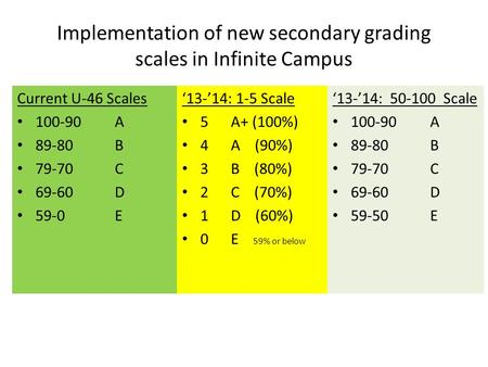 Implementation of new secondary grading scales in Infinite Campus Current U-46 Scales 100-90A 89-80B 79-70C 69-60D 59-0E '13-'14: 50-100 Scale 100-90A.