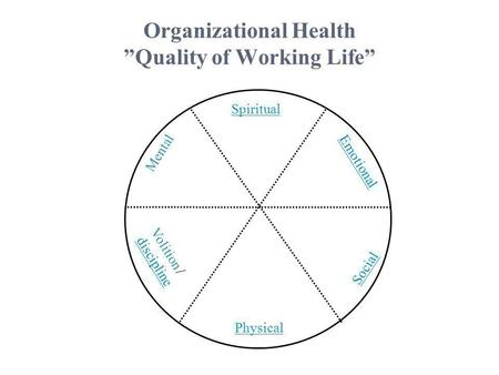 "Organizational Health ""Quality of Working Life"" Spiritual Emotional Social Physical Mental Volition / discipline."
