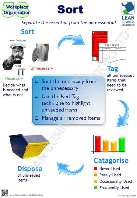 Sort the necessary from the unnecessary  Use the Red-Tag technique to highlight unneeded items  Manage all removed items Separate the essential from.