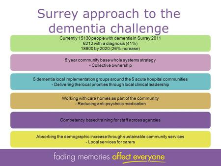 Currently 15130 people with dementia in Surrey 2011 6212 with a diagnosis (41%) 18600 by 2020 (26% increase) 5 year community base whole systems strategy.