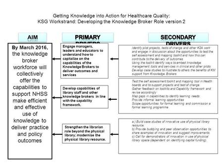 Getting Knowledge into Action for Healthcare Quality: KSG Workstrand: Developing the Knowledge Broker Role version 2 By March 2016, the knowledge broker.