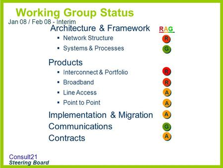 Consult21 Steering Board Working Group Status RAGRAG Jan 08 / Feb 08 - Interim Architecture & Framework  Network Structure  Systems & Processes Products.