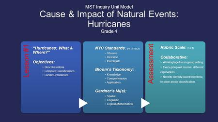 "MST Inquiry Unit Model Cause & Impact of Natural Events: Hurricanes Grade 4 Lesson #1 ""Hurricanes: What & Where?"" Objectives: > Describe criteria > Compare."