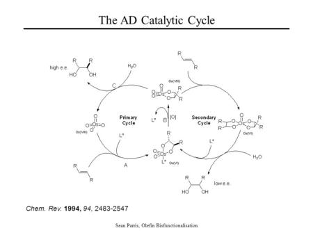 Sean Parris, Olefin Bisfunctionalisation The AD Catalytic Cycle Chem. Rev. 1994, 94, 2483-2547.
