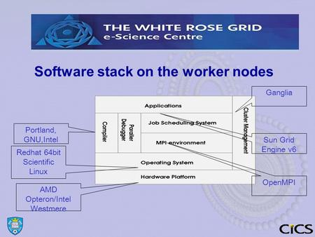 Software stack on the worker nodes AMD Opteron/Intel Westmere Redhat 64bit Scientific Linux Portland, GNU,Intel OpenMPI Sun Grid Engine v6 Ganglia.