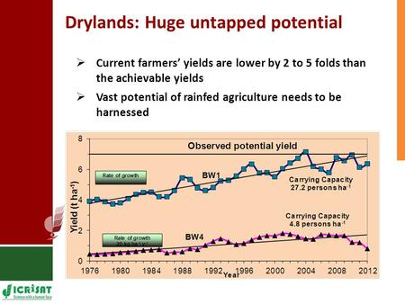 Drylands: Huge untapped potential  Current farmers' yields are lower by 2 to 5 folds than the achievable yields  Vast potential of rainfed agriculture.