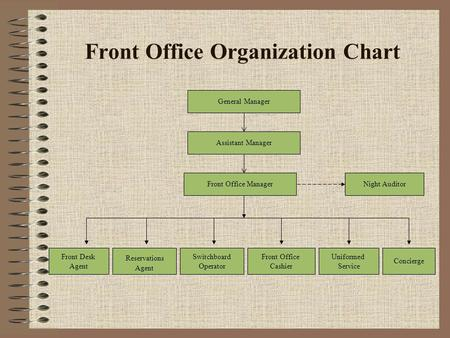 The structure of the hotel industry ppt video online download front office organization chart altavistaventures Choice Image
