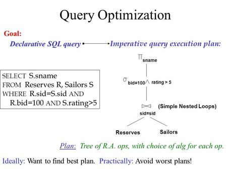 Query Optimization Reserves Sailors sid=sid bid=100 rating > 5 sname (Simple Nested Loops) Imperative query execution plan: SELECT S.sname FROM Reserves.