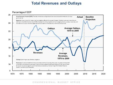 CONGRESSIONAL BUDGET OFFICE Total Revenues and Outlays Percentage of GDP Revenues: Funds collected from the public that come from a variety of sources,
