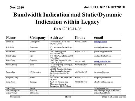 Doc.:IEEE 802.11-10/1281r0 Submission Nov. 2010 Brian Hart, Cisco SystemsSlide 1 Bandwidth Indication and Static/Dynamic Indication within Legacy Date: