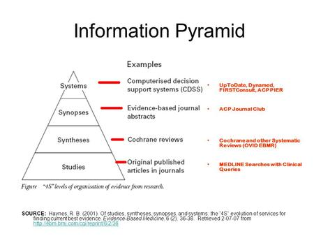 Information Pyramid UpToDate, Dynamed, FIRSTConsult, ACP PIER ACP Journal Club Cochrane and other Systematic Reviews (OVID EBMR) MEDLINE Searches with.
