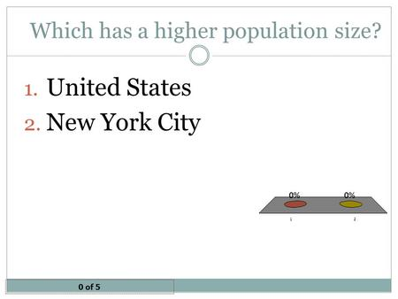 Which has a higher population size? 1. United States 2. New York City 0 of 5.