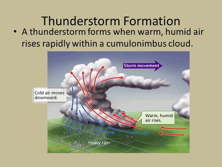 Thunderstorm Formation