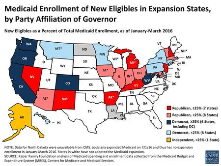 Medicaid Enrollment of New Eligibles in Expansion States, by Party Affiliation of Governor New Eligibles as a Percent of Total Medicaid Enrollment, as.
