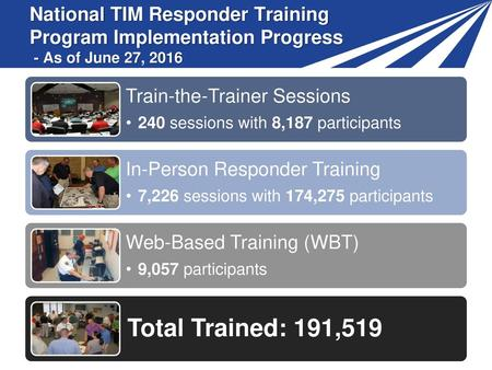 Train-the-Trainer Sessions 240 sessions with 8,187 participants