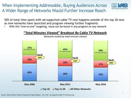 When Implementing Addressable, Buying Audiences Across A Wider Range of Networks Would Further Increase Reach 50% of total time spent with ad-supported.