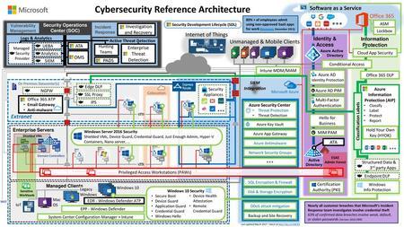 Windows 10 Enterprise Security Sales Card - ppt download