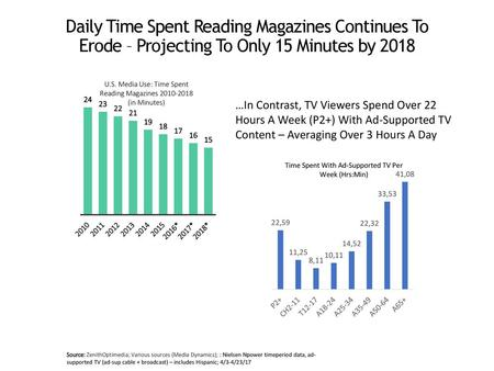 U.S. Media Use: Time Spent Reading Magazines (in Minutes)