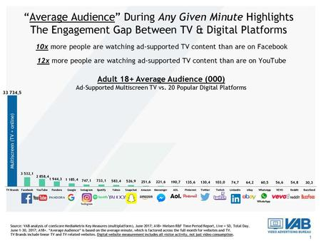 """Average Audience"" During Any Given Minute Highlights The Engagement Gap Between TV & Digital Platforms 10x more people are watching ad-supported TV content."