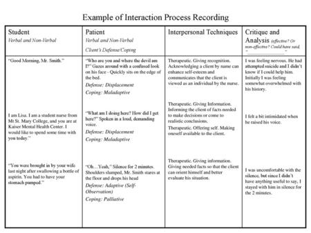 Example of Interaction Process Recording