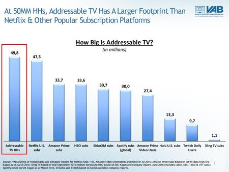 At 50MM HHs, Addressable TV Has A Larger Footprint Than Netflix & Other Popular Subscription Platforms Source: VAB analysis of Nielsen data and company.