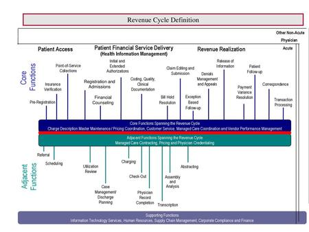 The following slides are from: Healthcare Revenue Cycle