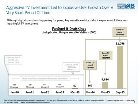 Aggressive TV Investment Led to Explosive User Growth Over A Very Short Period Of Time Although digital spend was happening for years, key website metrics.
