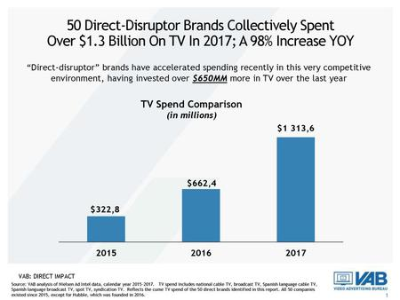 50 Direct-Disruptor Brands Collectively Spent Over $1