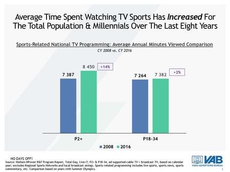 Average Time Spent Watching TV Sports Has Increased For The Total Population & Millennials Over The Last Eight Years Sports-Related National TV Programming: