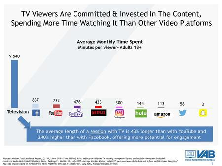Average Monthly Time Spent Minutes per viewer– Adults 18+