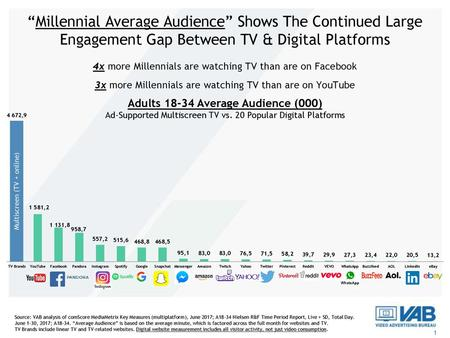 """Millennial Average Audience"" Shows The Continued Large Engagement Gap Between TV & Digital Platforms 4x more Millennials are watching TV than are on Facebook."