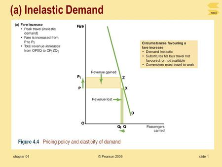 next chapter 04slide 1 (a) Inelastic Demand © Pearson 2009.