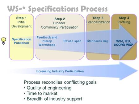 WS-* Specifications Process Step 2 Broader Community Participation Step 1 Initial Development Process reconciles conflicting goals Quality of engineering.