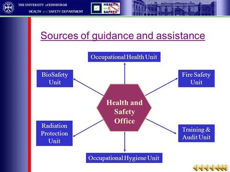 THE UNIVERSITY of EDINBURGH HEALTH and SAFETY DEPARTMENT Sources of guidance and assistance Health and Safety Office Fire Safety Unit Training & Audit.