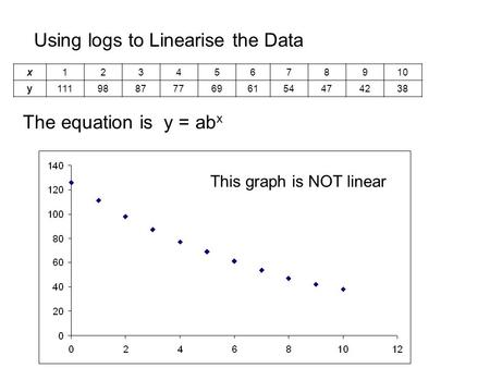 Using logs to Linearise the Data The equation is y = ab x x12345678910 y111988777696154474238 This graph is NOT linear.