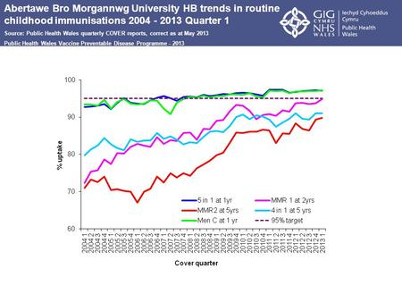 Abertawe Bro Morgannwg University HB trends in routine childhood immunisations 2004 - 2013 Quarter 1 Source: Public Health Wales quarterly COVER reports,