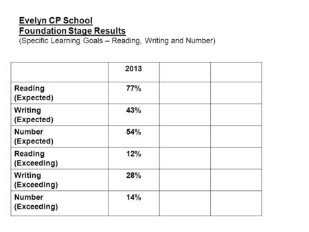 Evelyn CP School Foundation Stage Results (Specific Learning Goals – Reading, Writing and Number) 2013 Reading (Expected) 77% Writing (Expected) 43% Number.