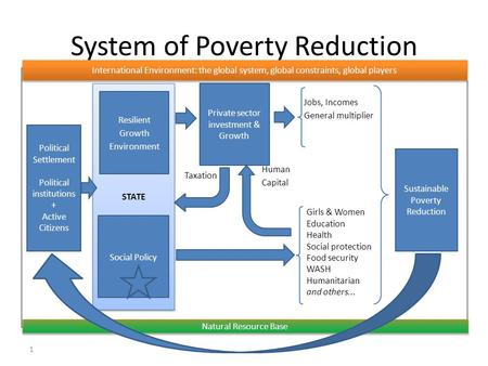 System of Poverty Reduction 1 Human Capital STATE Resilient Growth Environment Sustainable Poverty Reduction Jobs, Incomes General multiplier Girls & Women.
